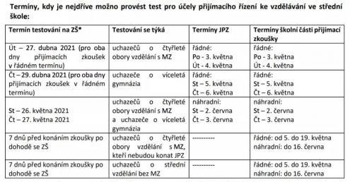 Tabulka s termíny, kdy si udělat test před konáním přijímací zkoušky